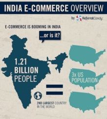 india-ecommerce-overview-referralcandy-5901-featured image